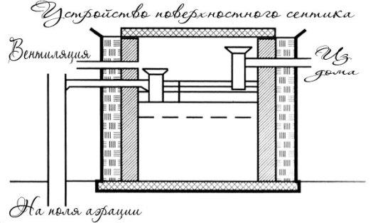 Схема поверхностного септика