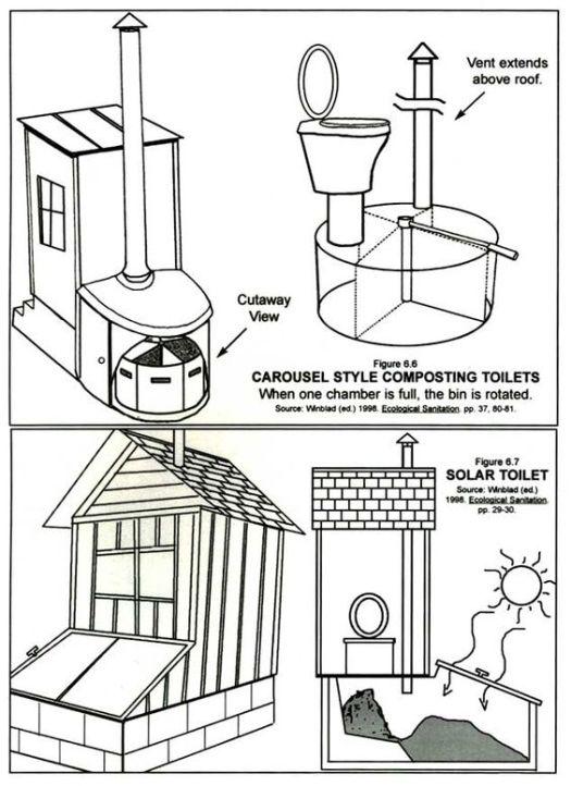 Примеры компостирующих биотуалетов