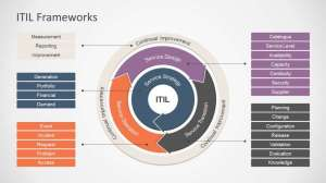 Understanding the ITIL Framework – Overview & Processes!  India Post | India Post