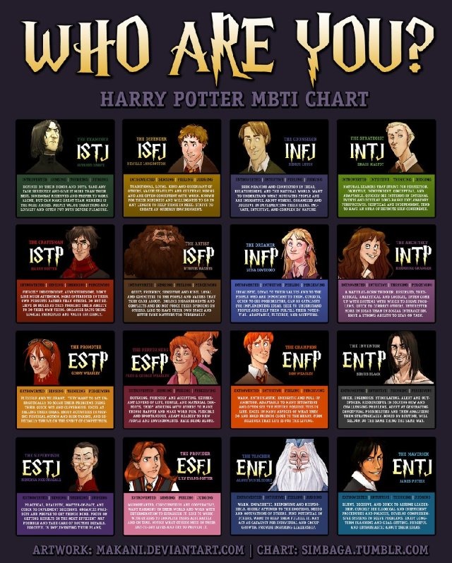 Image result for mbti characters