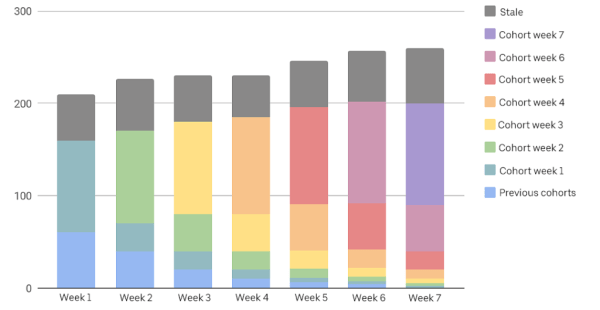 Bar chart showing sign-up cohorts by week