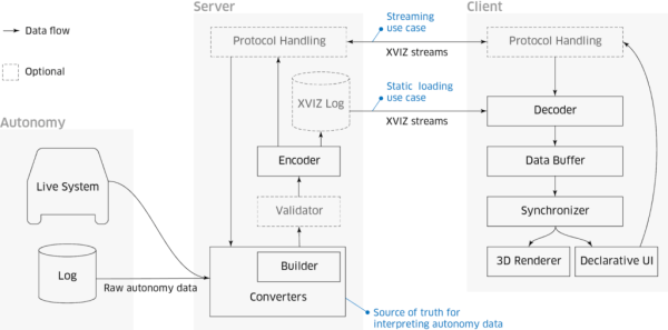 Diagram of XVIZ flow