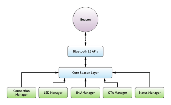 Tree diagram showing how the core Beacon layer in the driver app connect to Beacon