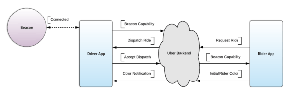 Diagram of data flow between rider app, backend, and driver app