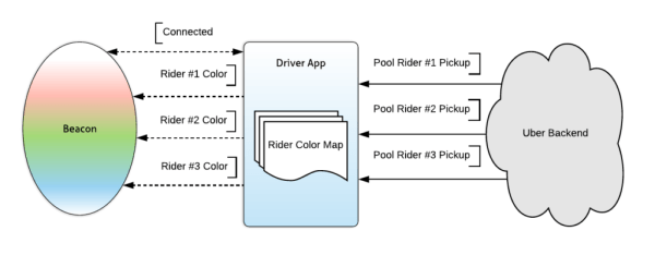 Diagram showing data flow from backend to driver app to Beacon
