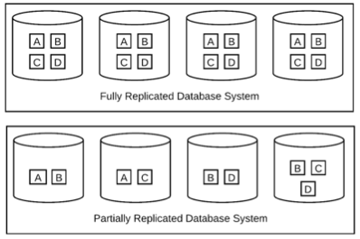 Diagram comparing fully replicated and partially replicated databases