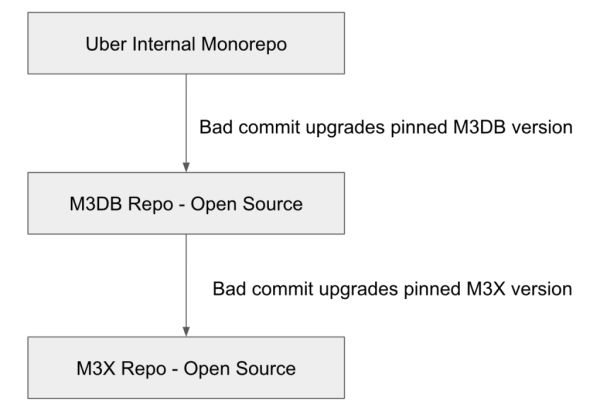 Uber monorepo diagram