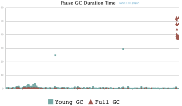 garbage collection pause time graph