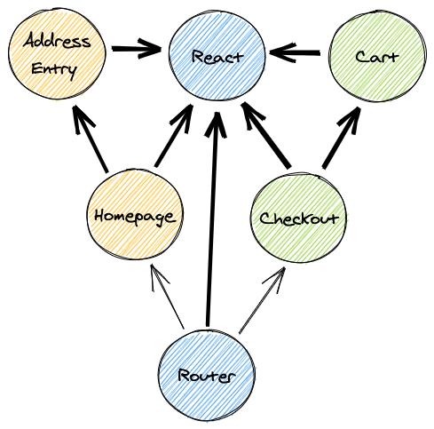 Dependency graph of JavaScript files for UberEats.com