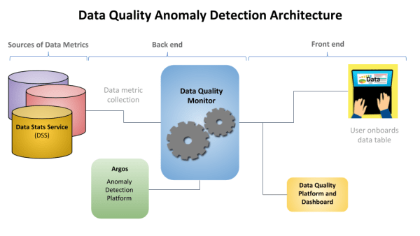 architecture diagram of data quality monitoring system