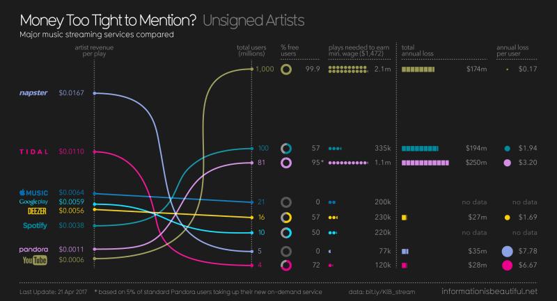 Was Musiker auf Spotify verdienen