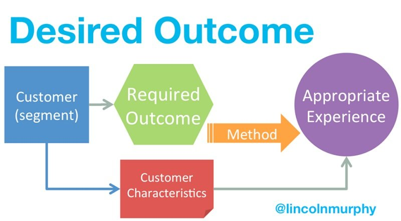 Desired Outcome - Customer Sucess - Lincoln Murphy (11)