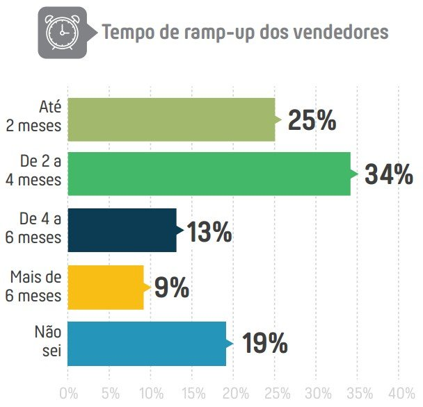 ramp-up-dos-vendedores