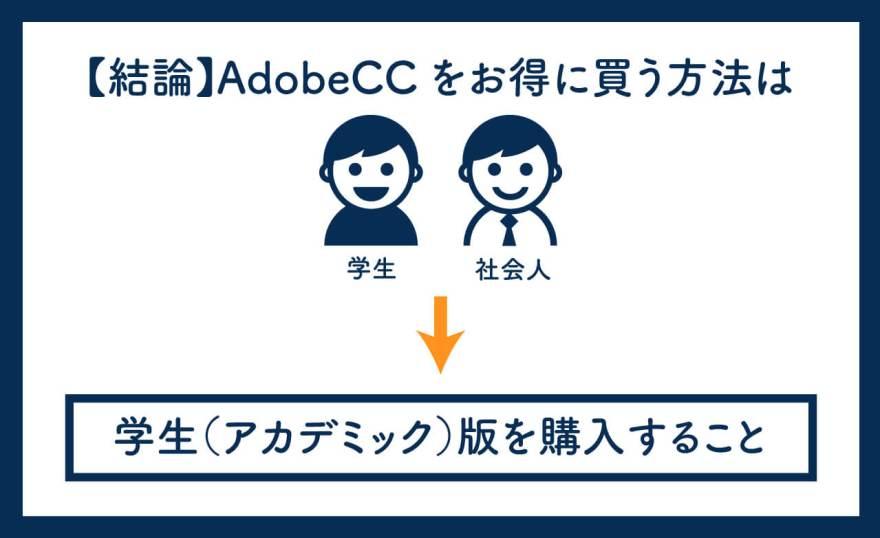 AdobeCCをお得に買うまとめ画像