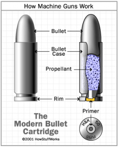 Bullet Diagram | Girl's Guide to Guns