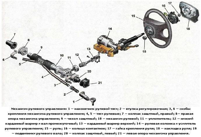 Лада гранта стандарт установка гура. Установка электроусилителя руля (ЭУР) на Lada Granta в базовой комплектации «Стандарт