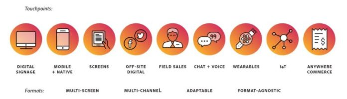 content touchpoints in the customer journey