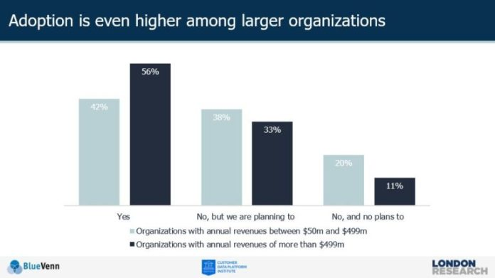 CDP adoption is higher among larger organizations