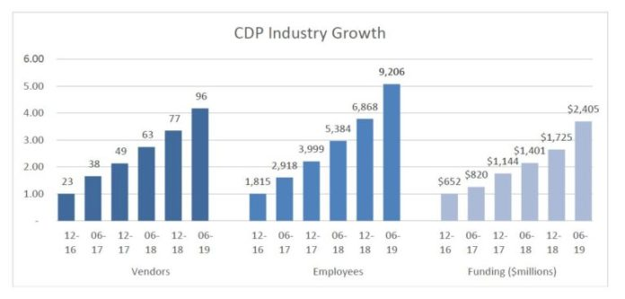 CDP industry growth as of August 2019