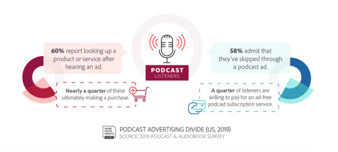 60% podcast listeners report looking up a product or service after hearing a podcast ad