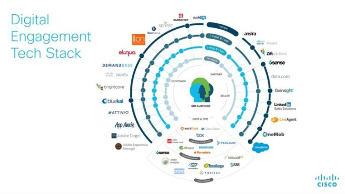 cisco martech stack example using 39 technologies