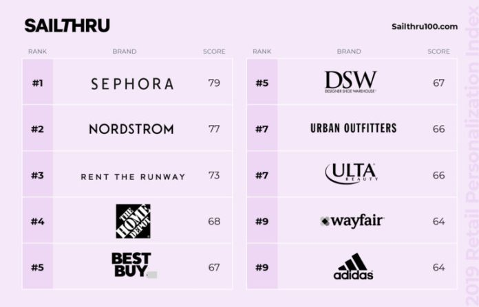 top brands retail personalization 2019