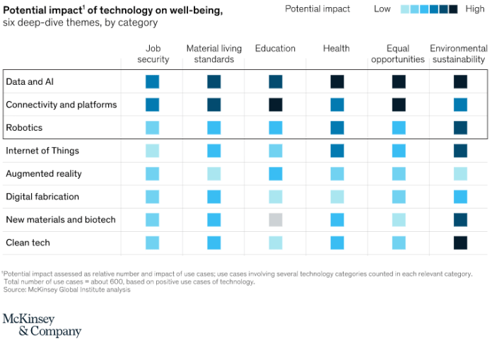 potential impact of technology on well-being, chart from mckinsey
