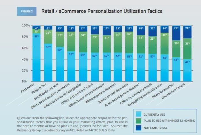 use of personalization tactics among retail and ecommerce in the US