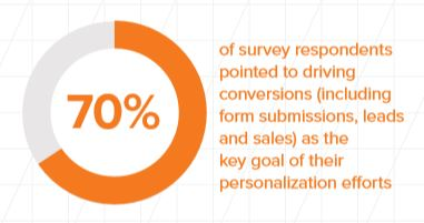 driving conversions is top goal for personalization
