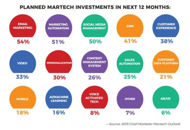 planned martech investments in the next 12 months