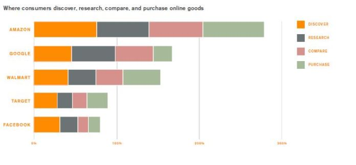 where consumers discover, research, compare, and purchase online goods