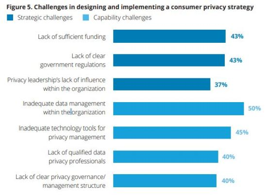 top challenges in designing and implementing a consumer privacy strategy