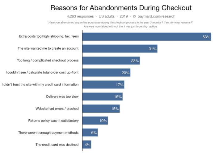 Reasons for cart abandonment marketing automation strategies for ecommerce