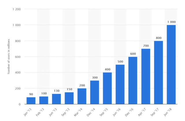Statista graph showing one billion Instagram users