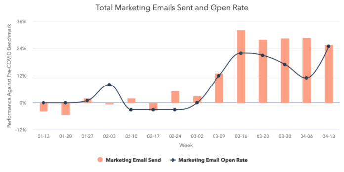 Marketing emails and open rate