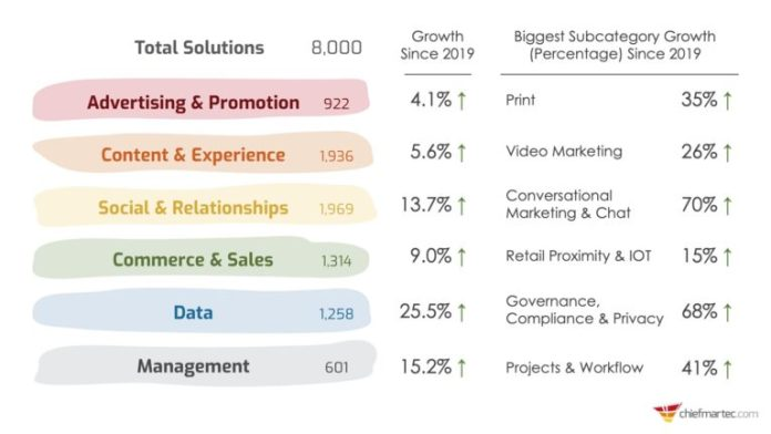 Martech category growth