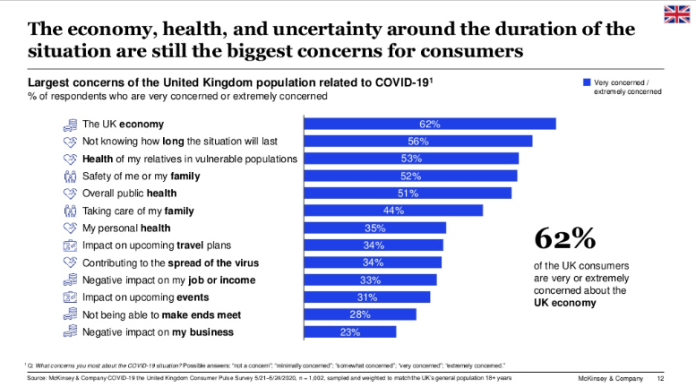 UK consumers extremely concerned about