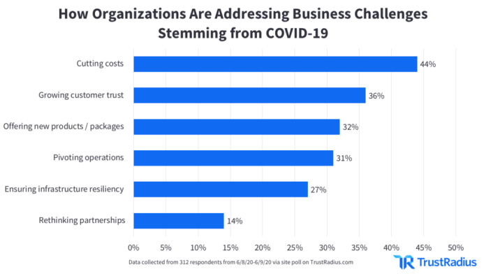 key insights for marketers about business plans stemming from COVID-19