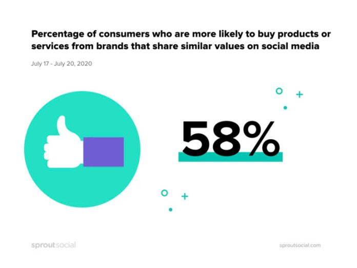 Consumers buy on social media - Sprout Social stat
