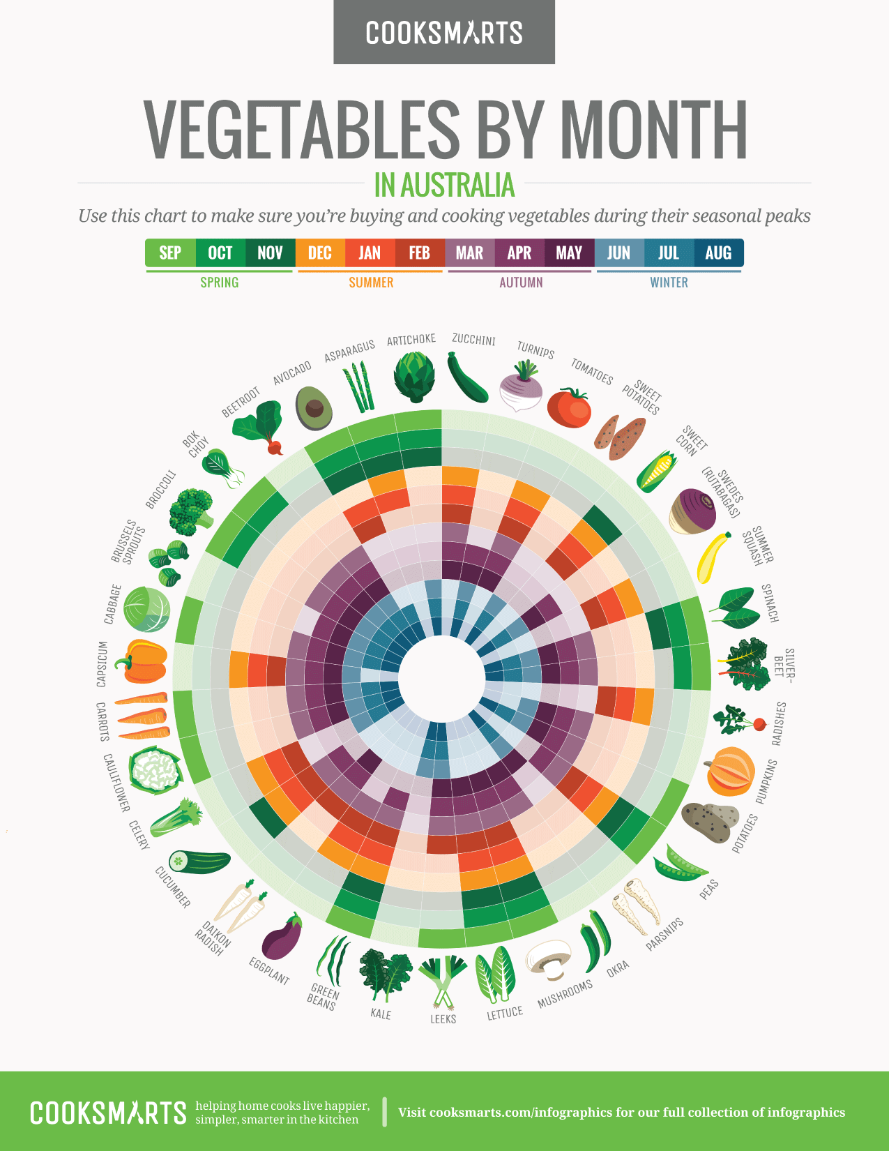 Vegetables By Month Chart
