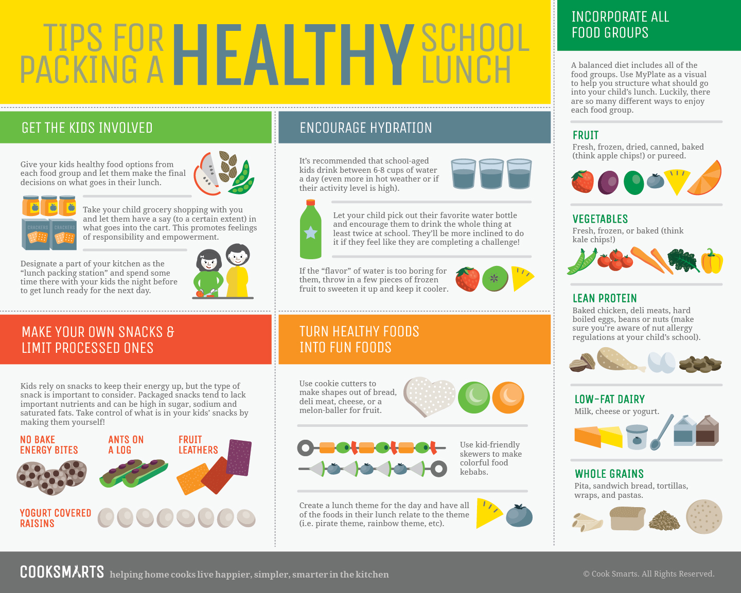 Tips For Packing A Healthy School Lunch Cook Smarts