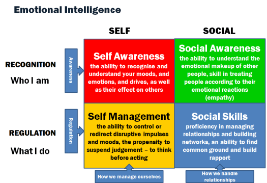 emotionalintelligence-chart