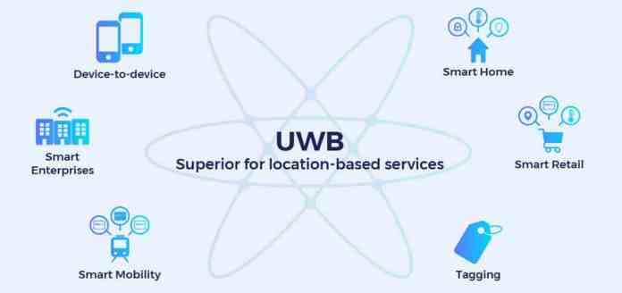 UWB Ultra-Wideband Technology/ The new future of wireless networks begins now!