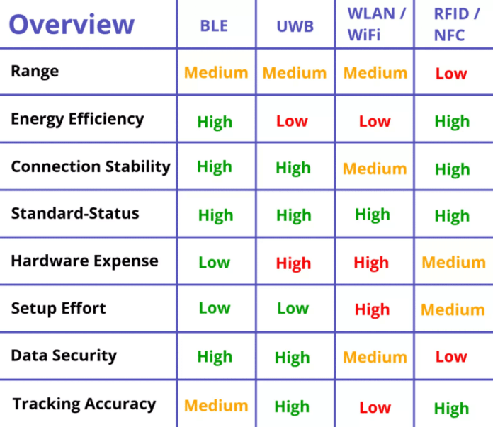 Comparison between UWB technology and other wireless networks such as Bluetooth: