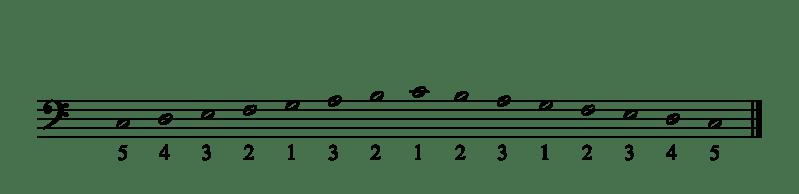 Les doigtés de la main gauche dans Gamme Do Majeur au piano
