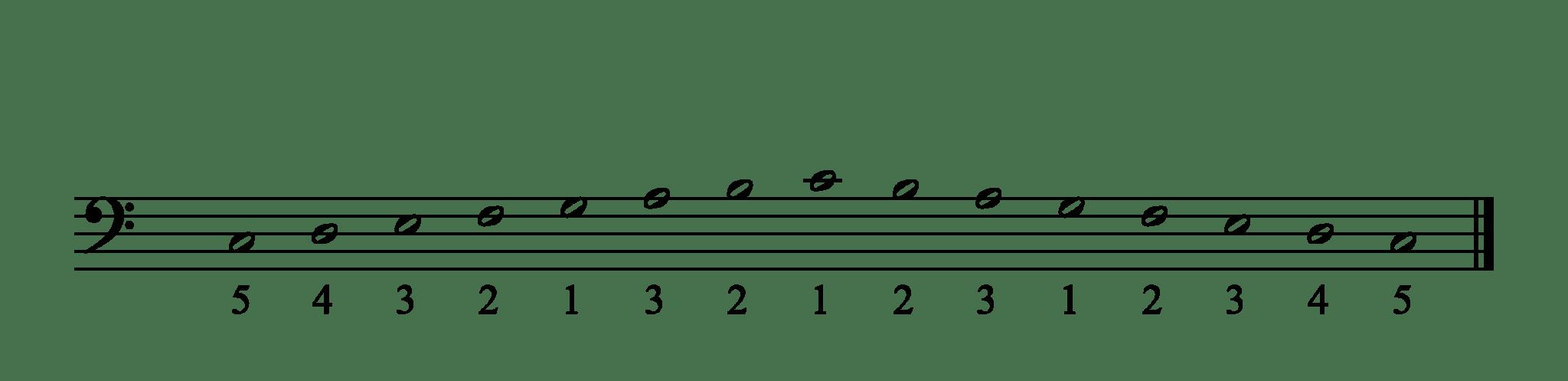 Les Gammes Majeures au piano : tous les doigtés - 100Piano100Blog