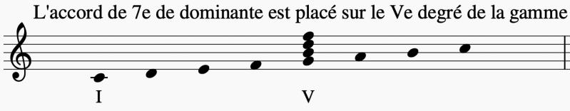 L'accord 7e de dominante se place sur le 5e degré de la gamme
