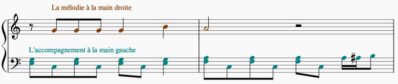 Sur cette portée, la mélodie est jouée à la main droite en clé de sol et l'accompagnement à la main gauche en clé de fa