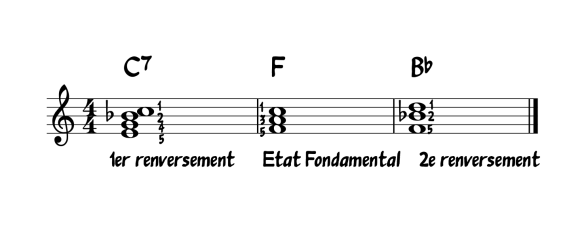 Pour jouer Bye Bye Love, utilisez les accords Do7, Fa Majeur et Sib Majeur.