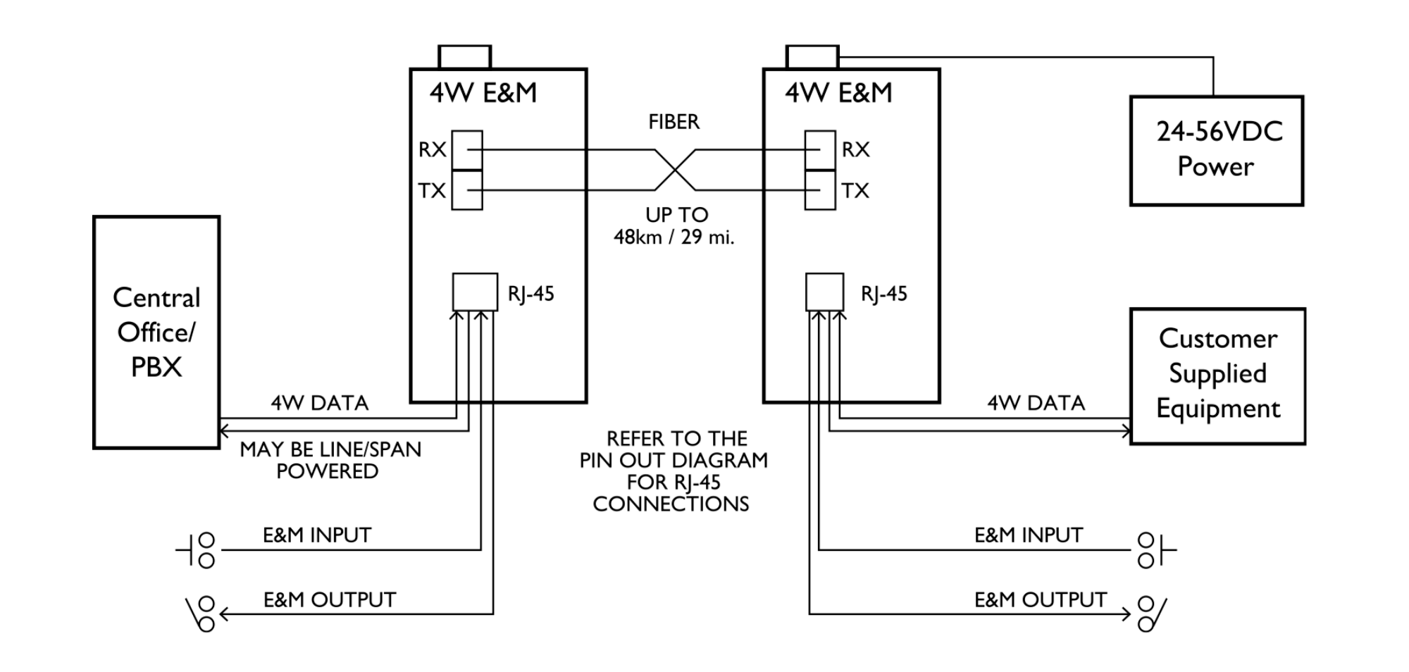 4 Wire Data With E Amp M Legacy